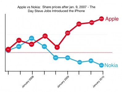 Apple vs Nokia preview